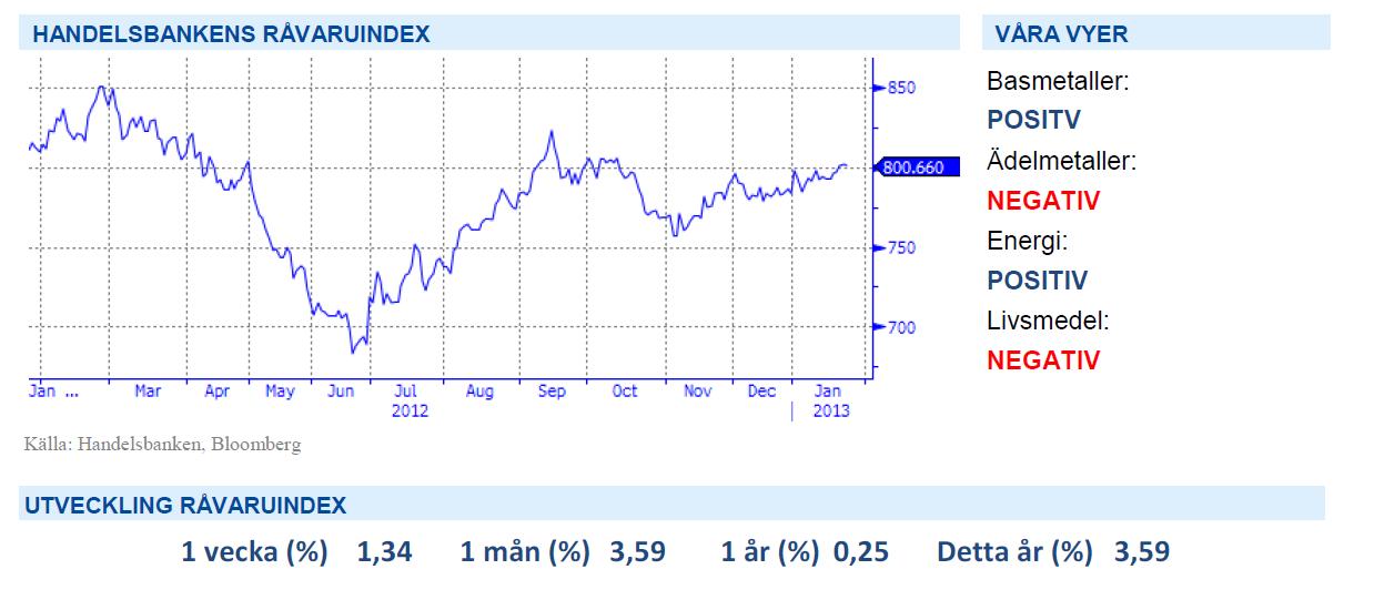 Handelsbankens råvaruindex 1 februari 2013