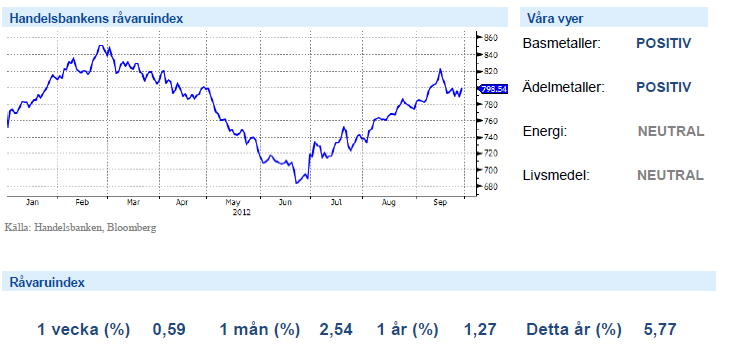 Graf över Handelsbankens råvaruindex den 28 september 2012