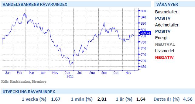 Handelsbankens råvaruindex den 30 november med graf