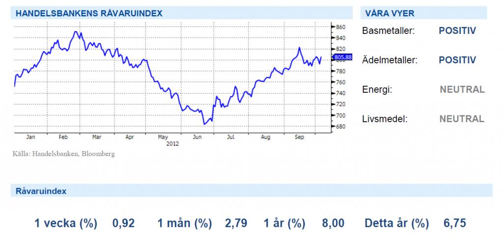 Graf över Handelsbankens råvaruindex den 5 oktober 2012