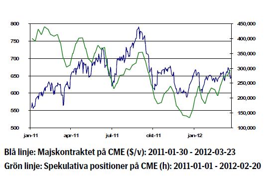 Graf över majsprisets utveckling år 2011 - 2012