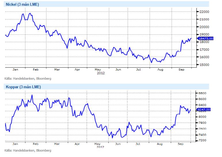 Graf över pris på nickel och koppar år 2012