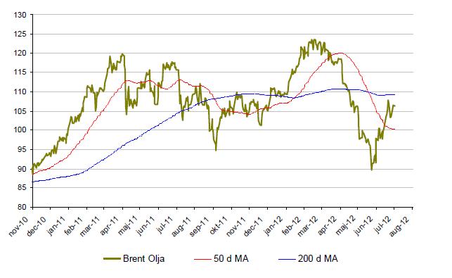 Graf över oljepriset (brent) år 2010 till 2012