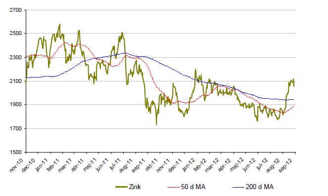 Graf över prisutveckling på zink under 2 år