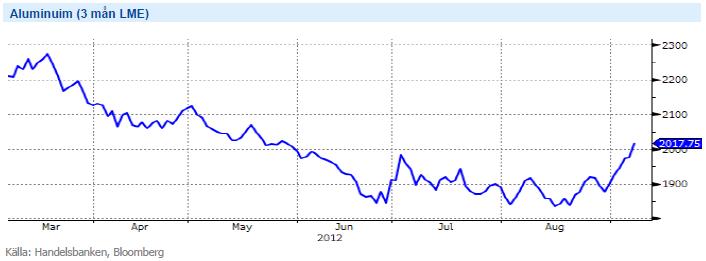 Graf över pris på aluminium år 2012