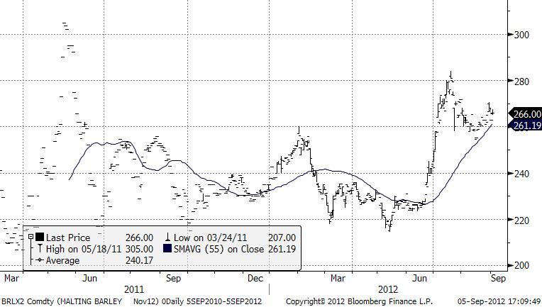 Graf över pris på maltkorn och prognos den 5 september 2012