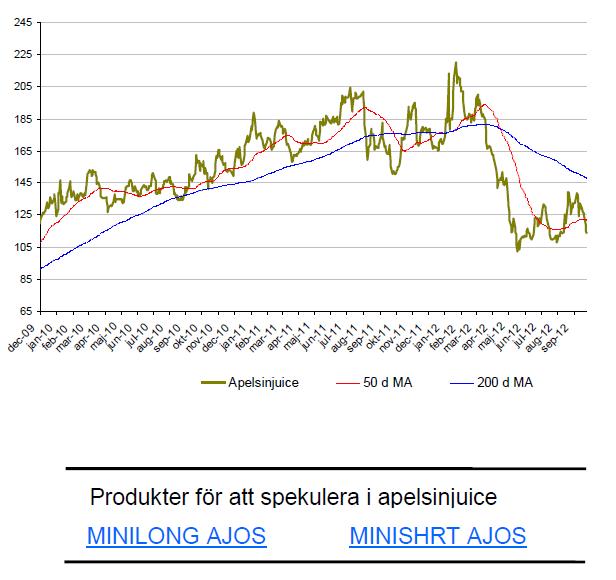 Graf över prisutveckling på apelsinjuice under 2 år - FCOJ