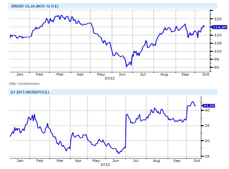 Graf över prisutveckling på brentolja (ICE) och elpriset på Nordpool