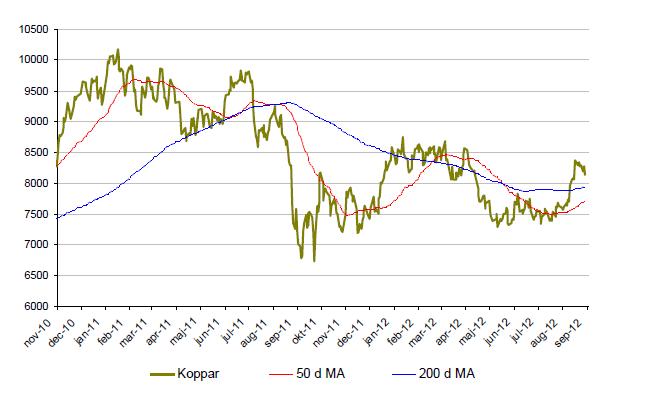 Graf över prisutveckling på koppar under 2 år