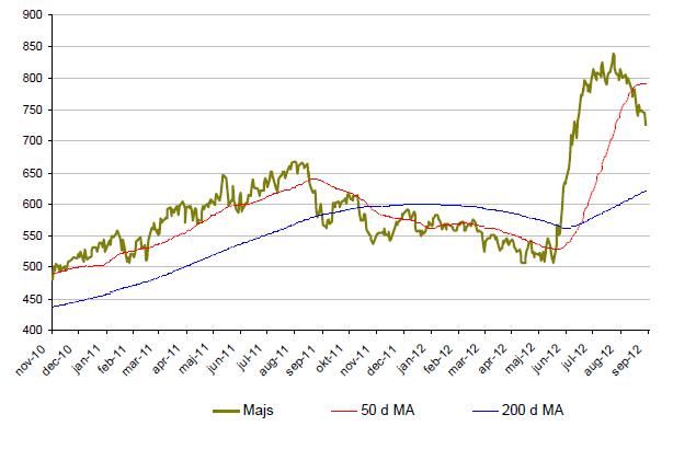 Graf med prisutveckling på majs under 2 år