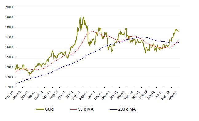 Graf över prisutveckling på guld under 2 år