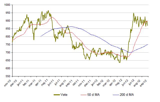 Graf över prisutveckling på vete under 2 år