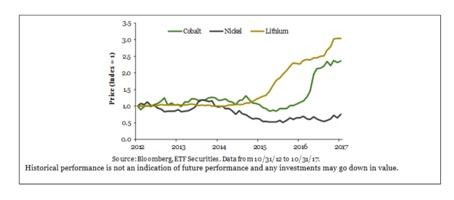 Graf över prisutveckling