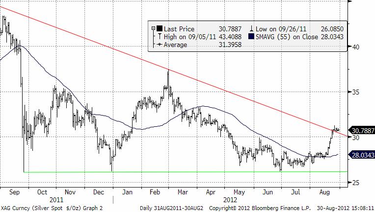 Graf över silverpriset - Osäkert om framtida pris på kort sikt