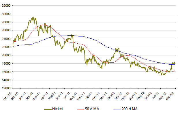 Graf över utveckling på nickelpris under 2 år