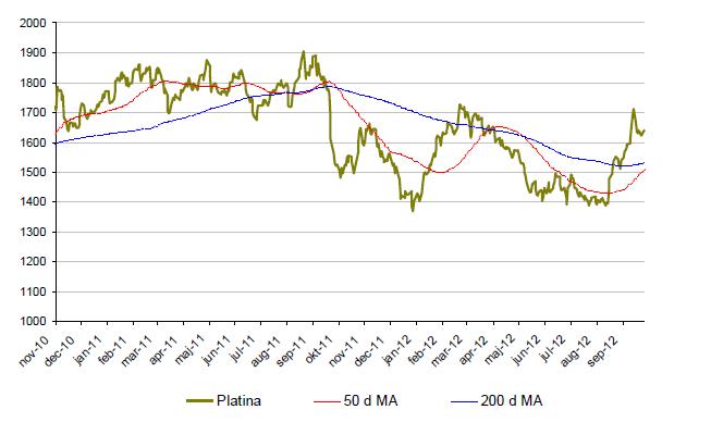 Graf över utveckling på platinapriset under 2 år