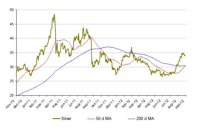 Graf över utveckling på silverpriset under 2 år
