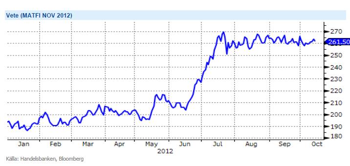 Graf över vetepriset - Utveckling under 2012 där man ser uppgången