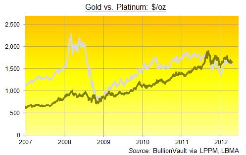 Grafer jämför priset på guld och platina