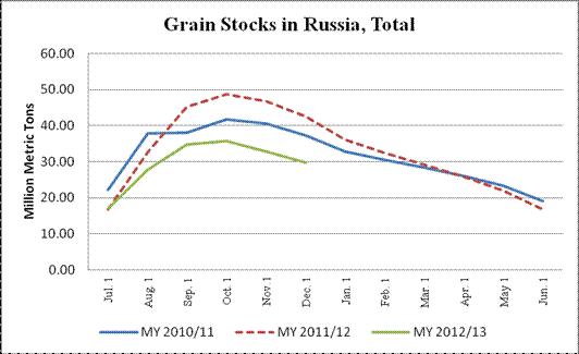 Grain stocks in Russia