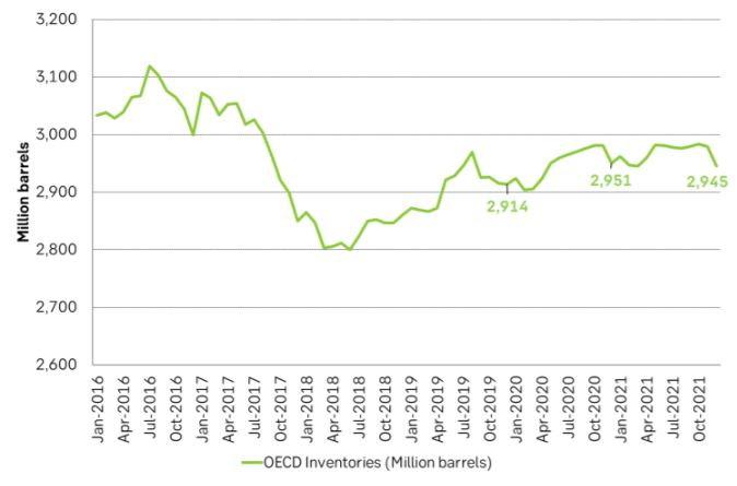 EIA projects OECD inventories