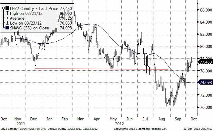 Grispriset har rört sig sidledes