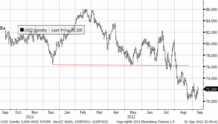 Grispriset befinner sig i en tydlig bear market