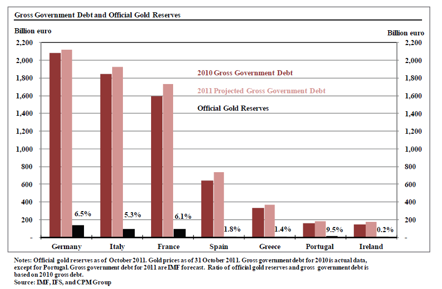 Gross government debt and official gold reserves - Chart