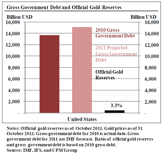 Gross government debt and official gold reserves