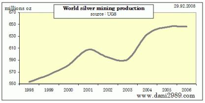 Gruvproduktion av silver i troy ounce