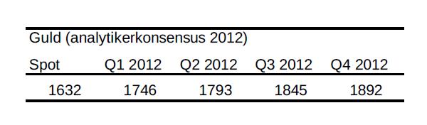Analytikerkonsensus för guld år 2012