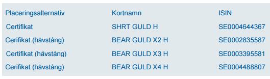 Guld - Certifikat från Handelsbanken