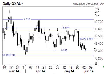 Analys av guldpriset, Daily QXAU