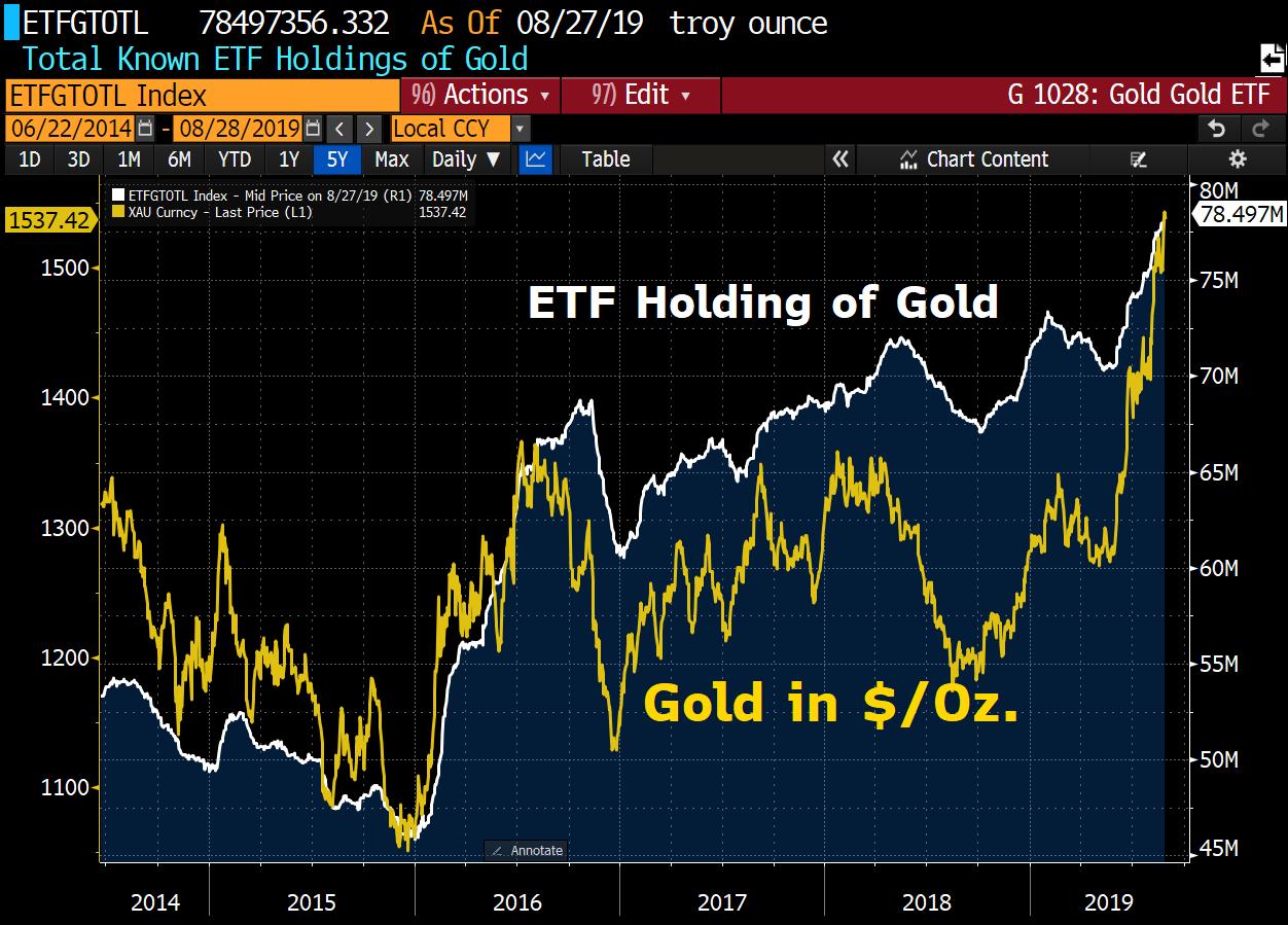 Grafer över guldpris och ETF-fonders innehav av guld