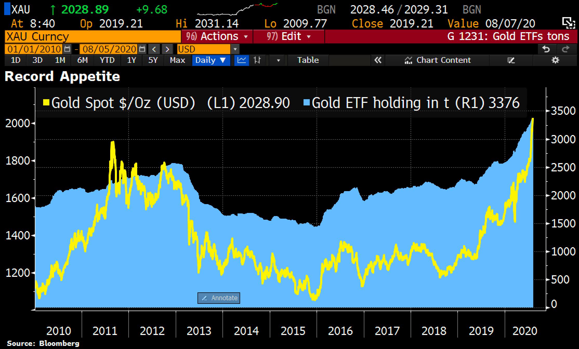Grafer över guldpriset och ETF-fonders innehav av guld