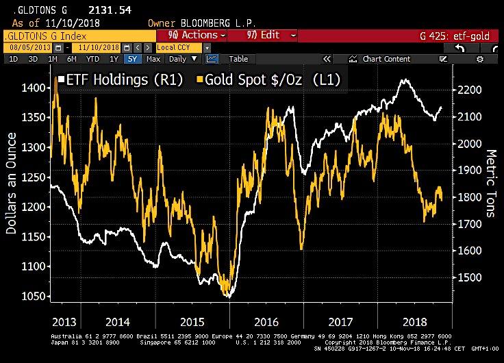 ETF-fonders guldinnehav och guldpriset