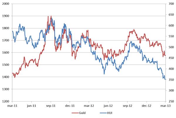 Guldpris och HUI (Gold bugs index)