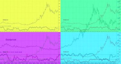 Guldpriset i en sista nedgångsfas innan den stora uppgången inleds