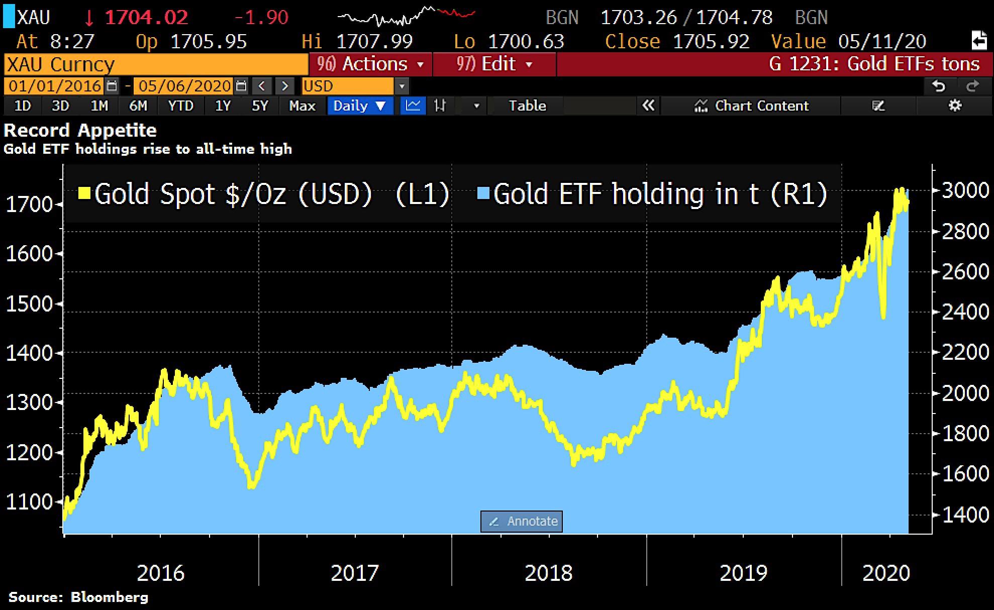 Graf över guldpris och ETF-fonders guldinnehav