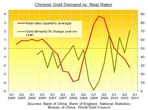 Efterfrågan på guld i Kina jämfört med realräntan