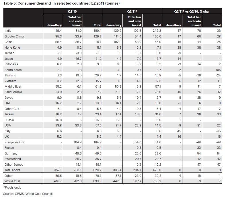 Efterfrågan på guld av konsumenter i olika länder år 2011