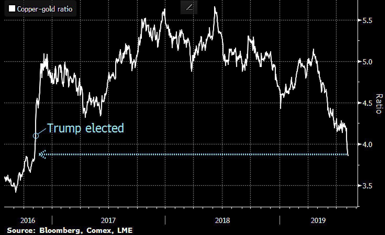 Graf över prisrelationen mellan koppar och guld