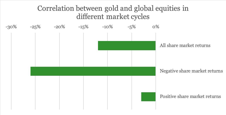 Guldkorrelation