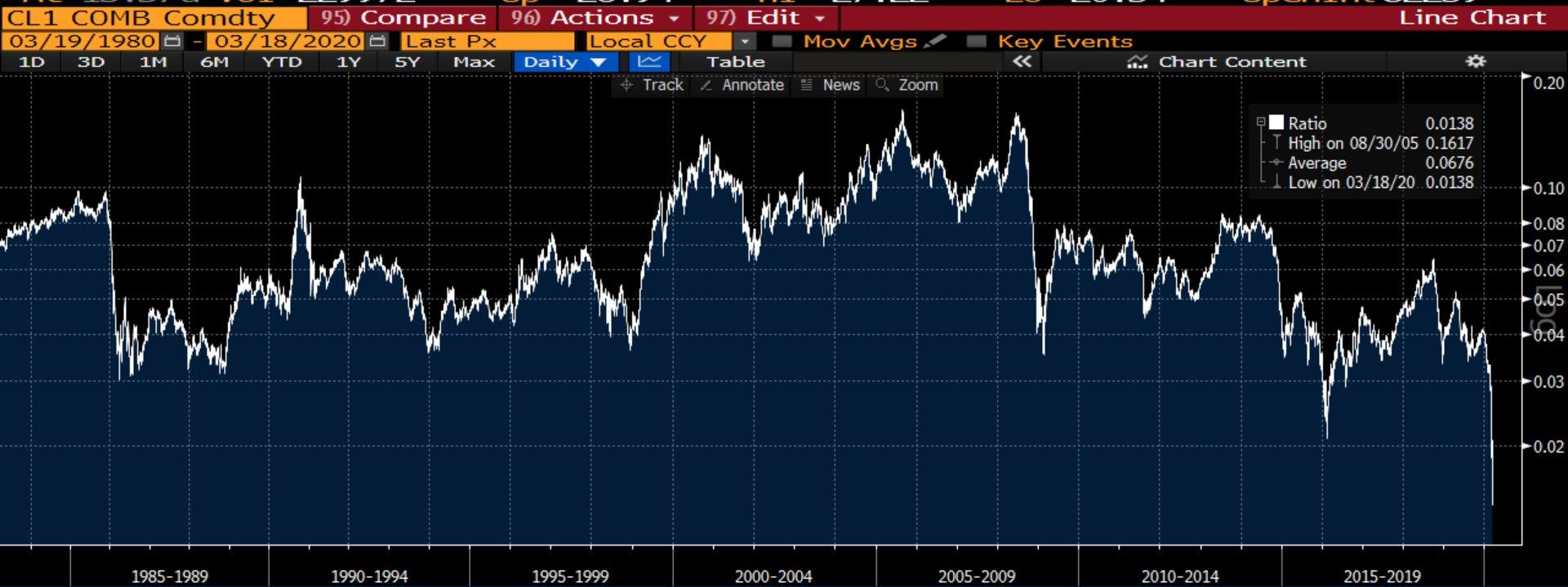 Prisrelationen mellan guld och olja (WTI)