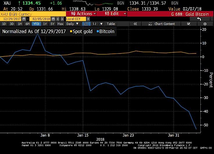 Graf över priset på guld och bitcoin