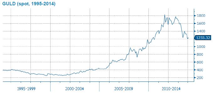 Spotpris på guld år 1995 till 2014
