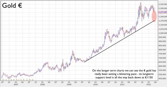 Prisutveckling på guld över 5 år i euro