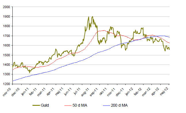 Prisutveckling på guld från november 2010 till maj 2012.