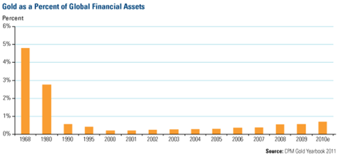 Guld i procent av finansiella tillgångar