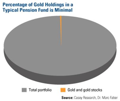 Guld har en procentuellt liten plats i pensionsfondernas portfölj.